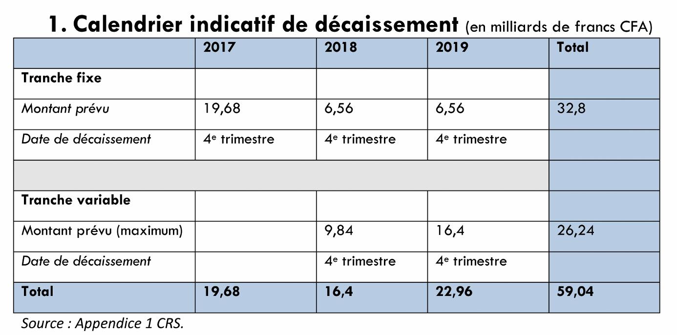 journal-integration-calendrier-indicatif-de-decaissement