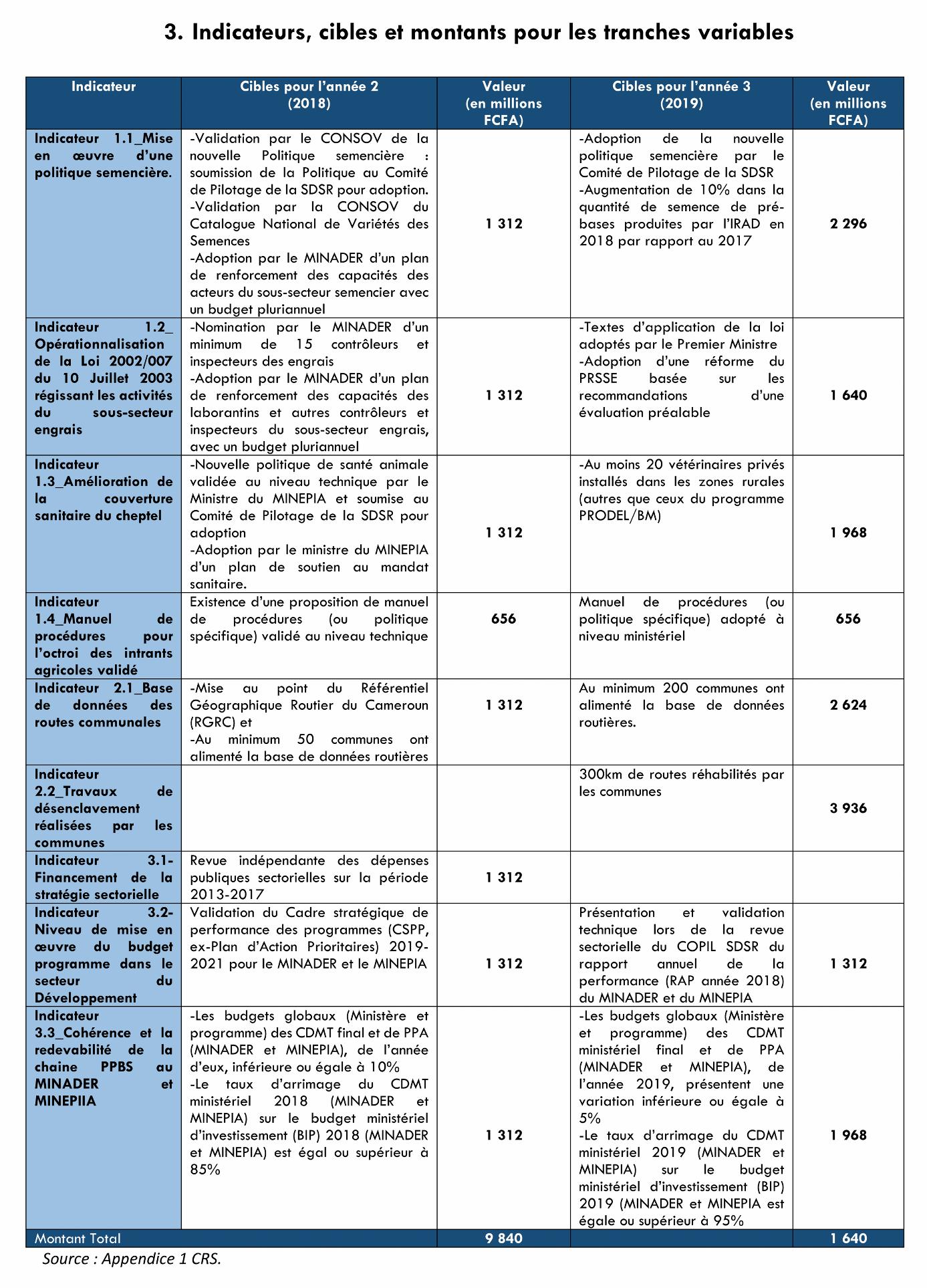 journal-integration-indicateur-cible-et-montants-pour-les-tranches-variables