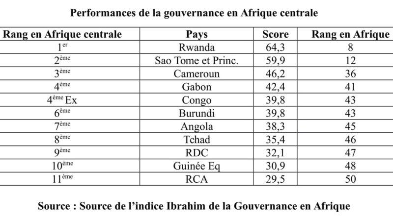 Afrique centrale : la gouvernance est  chose la moins partagée